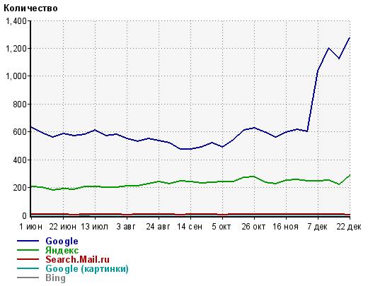 Рост посещаемости блога dimox.name с гугла после сокрытия дат