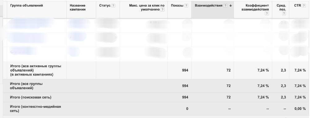 скриншот из кабинета Google Adwords