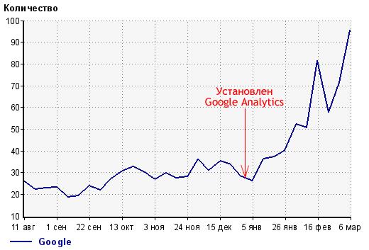 Рост трафика с гугла после установки Google Analytics