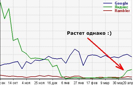 График трафика с Гугла, Яндекса и Рамблера