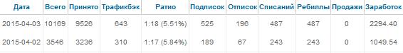 Пример статистики juddy.biz