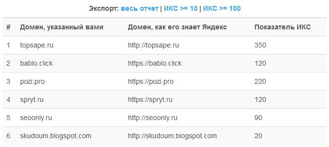 результат работы сервиса по массовой проверке ИКС сайтов